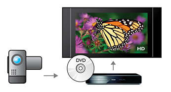 AVCHD enables you to enjoy HD camcorder videos on your TV