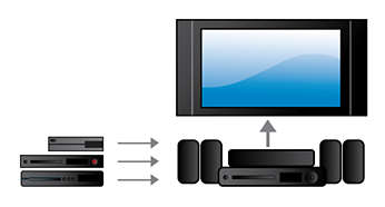 Integrated HDMI Hub connects devices to the TV conveniently