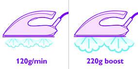 120 g/dk buhar ve 220 g buhar püskürtme