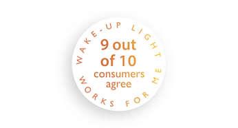 92% потребителей подтвердили, что просыпаться стало легче
