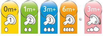 Tétines avec différents débits disponibles