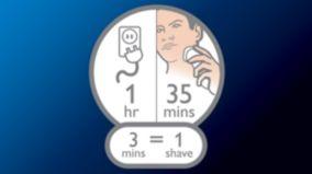 Más de 35 minutos de afeitado