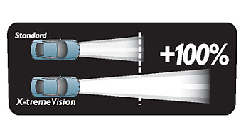 X-tremeVision projects 35 m more light than a standard bulb
