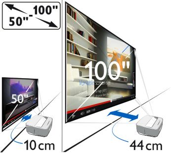 Flexible screen size - from 50 - 100