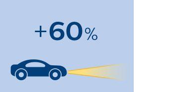 На 60% больше света на дороге для максимально четкой видимости