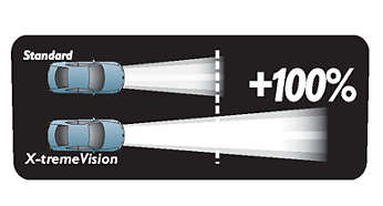 X-tremeVision projects a beam that's up to 115 ft longer*