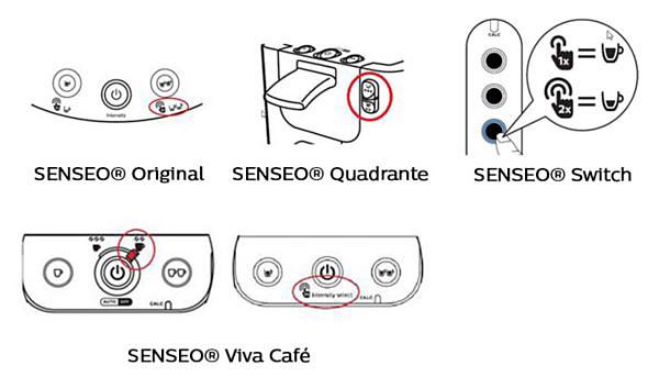 SENSEO-kaffevolyminställningar