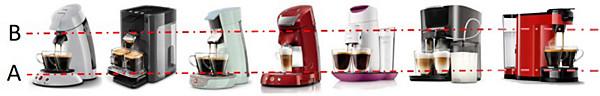 D'où provient la fuite de votre machine à café SENSEO?