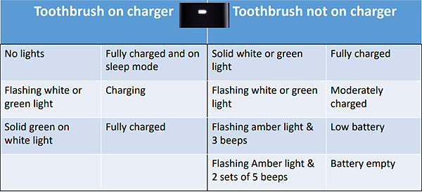 Sonicare Toothbrush LED