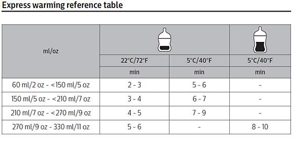 Philips Avent bottle warmer heating timetable