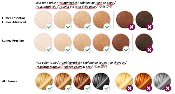Tabela de tom de pele e cor de pelo do Philips Lumea