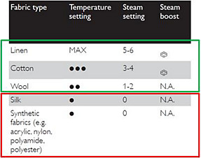Temperature and steam settings - Philips steam irons