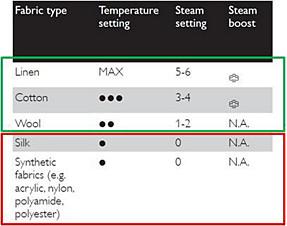 Ustawienia temperatury i pary — żelazka parowe firmy Philips