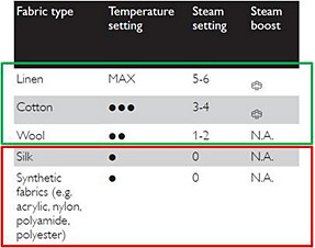 Temperature and steam settings of Philips Steam Irons