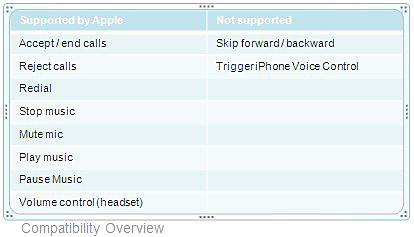 Supported and Not Supported features by Apple