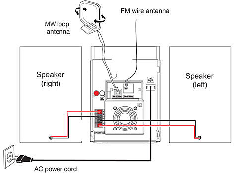 Connecting speakers to the main unit