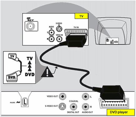 How do i hook up my dvd player to the tv