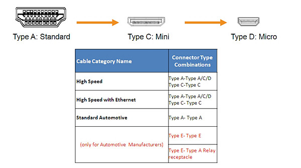 HDMI Connector types
