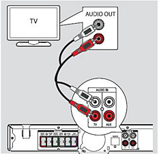 How to get surround sound from my TV via Philips HTS? | Philips