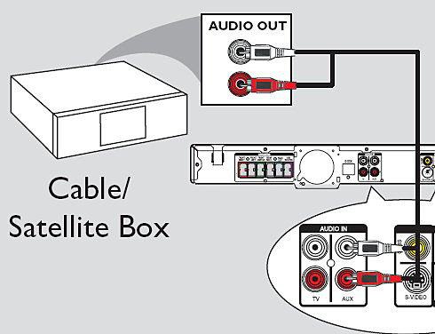 Connection to a Cable/Satellite Box