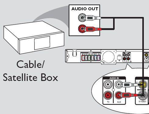 How to hook up surround sound to directv receiver