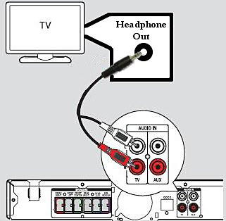 Connection using the Headphone jack on your TV