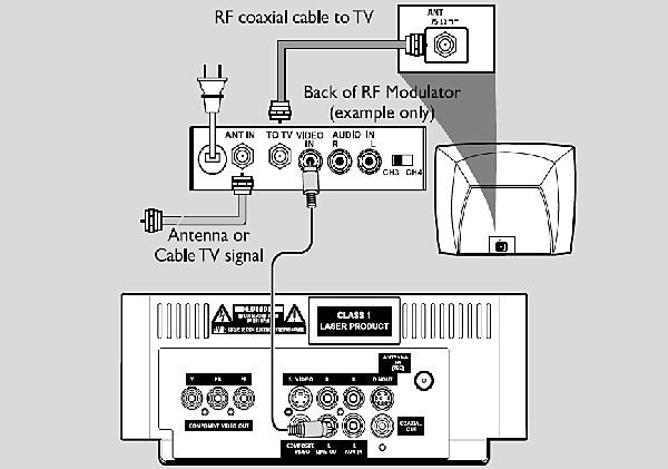 Philips home theatre setup using RF modulator