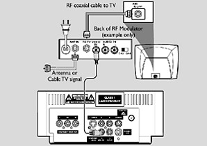 Philips home theatre setup using RF modulator