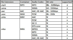 Audio file formats supported by Philips DVD player