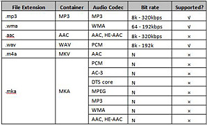Supported audio file formats
