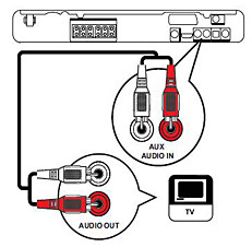 Connect Philips HTS with an audio cable
