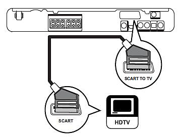 Connect Philips HTS with a SCART cable