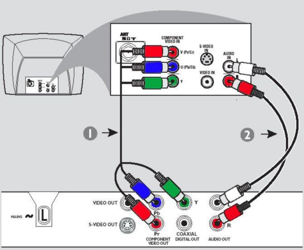 Dvd Player To Tv Connection Diagram - Schematic Diagrams