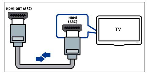 How Do I Hook Up My Philips Soundbar