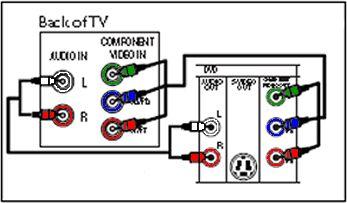 How do i hook up my vcr to my tv with a cable box