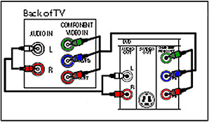 connecting tv to a dvd player