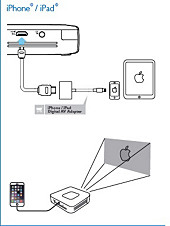 Connecting your iPhone/iPad to a projector
