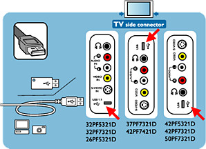 How to connect a USB device directly or with a USB cable to the USB