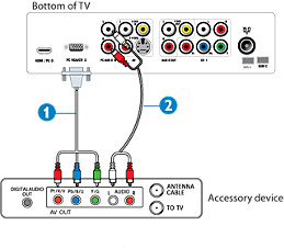 How to connect an HD receiver equipped with Component