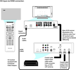 How to connect an HD receiver equipped with HDMI output to