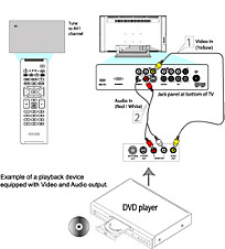 How to connect a playback device to my Philips TV using an