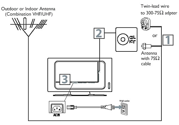 How To Connect An Antenna My Philips, Tv Aerial Wiring Diagram