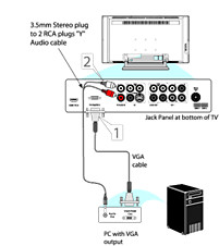 How to connect a PC to my Philips TV with a VGA output