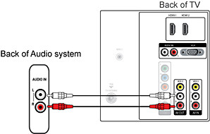 How to connect a home theater system (HTS) or surround sound system