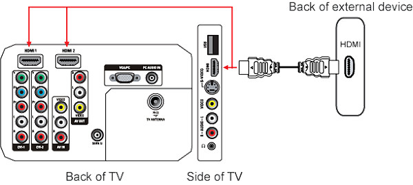 How to connect a home theater system (HTS) or surround