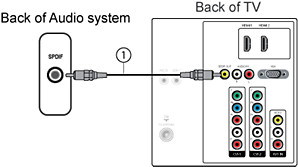 Brilliant How To Connect A Home Theater System Hts Or Surround Sound System Wiring Digital Resources Almabapapkbiperorg