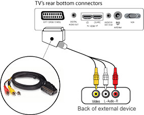 How to connect several external devices to Philips TV