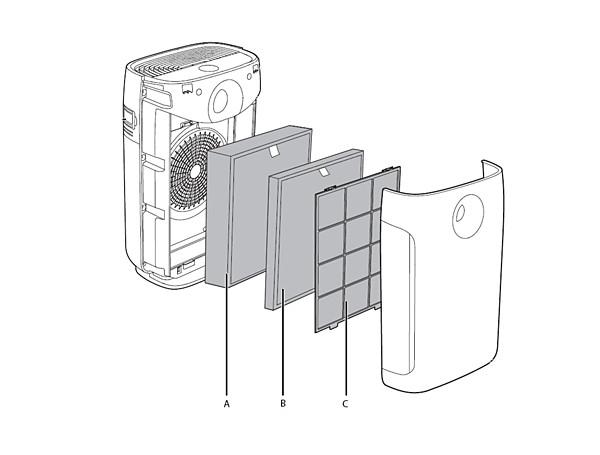 Filtres et pré-filtre - purificateur d'air Philips