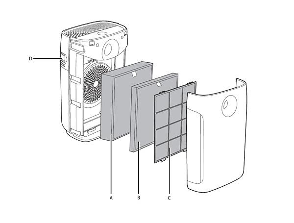 Capteur, pré-filtre et filtres du purificateur d'air Philips