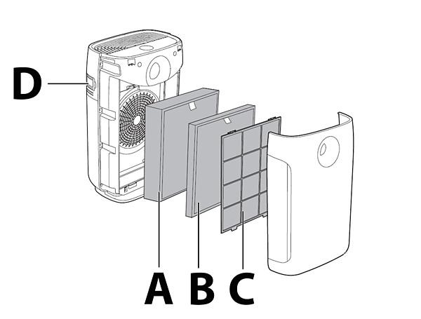 Philips-ilmanpuhdistimen ilmanlaadun tunnistin, esisuodatin ja suodattimet